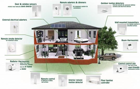Primer pametne zgrade